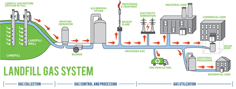 Energy from landfill gas