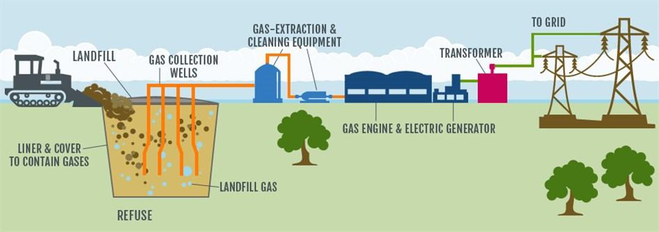 Landfill Gas-to-Energy Turning waste into energy. | ENSO ...